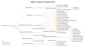 Open science - Image: Os taxonomy