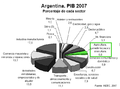 PBI Argentina - 2007 (agro).png