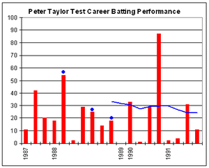 Peter Taylor (Australian cricketer) - Peter Taylor's Test career batting performance.