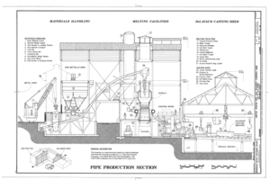 Pipe Production Section - United States Pipe and Foundry Company Plant, 2023 St. Louis Avenue at I-20-59, Bessemer, Jefferson County, AL HAER ALA,37-BES,6- (sheet 6 of 16).png