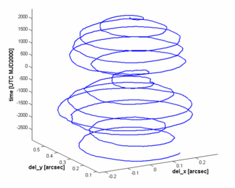 Polar motion - Polar motion in arc seconds as function of time in days (0.1 arcsec ≈ 3 meters).