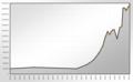 Population Statistics Aachen.png
