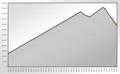 Population Statistics Altenburg.png