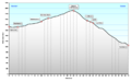 Profil Berninapass.png