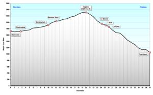 Bernina Pass - Profile of the Bernina pass road from Samedan to Poschiavo