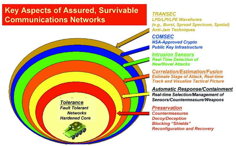 File:Protection of a Network-Centric Warfare network.tiff