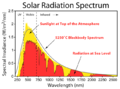 Radiation Spectrum.png