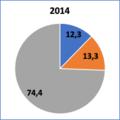 Recettes budget UE répartition 2014.png