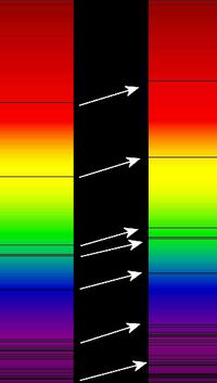 Redshift of spectral lines in the optical spectrum of a supercluster of distant galaxies (right), as compared to that of the Sun (left). Wavelength increases up towards the red and beyond, (frequency decreases)