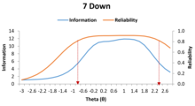 Reliability of the 7 Down depression form based on Item Response Theory.png