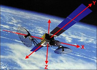 Flight dynamics - Axes to control the attitude of a satellite