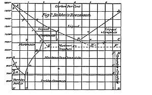 Hendrik Willem Bakhuis Roozeboom - Fe- C Phase Diagram, H.W.B. Reozeboom, The Metallographist, 3, 293-300(1900).