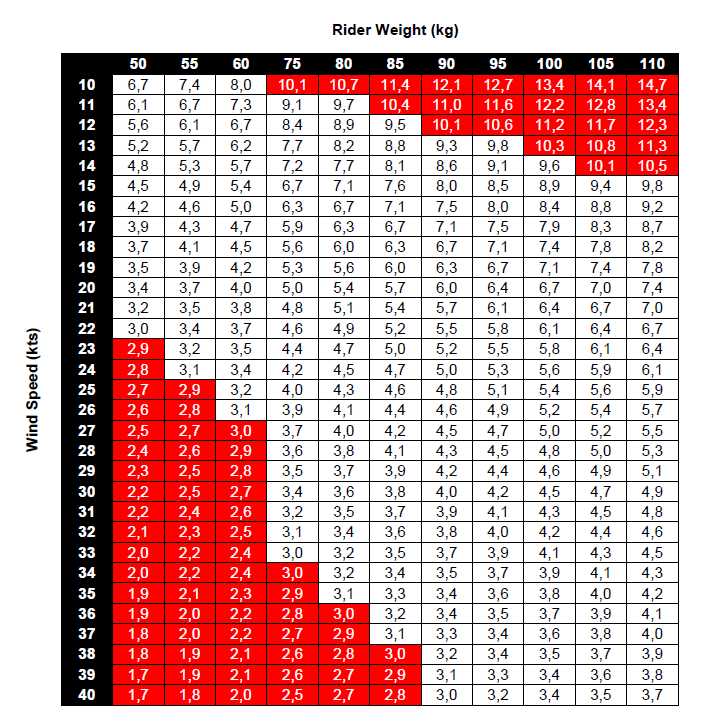 Sail Size Selection Table