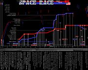 Space Race 1957-1975