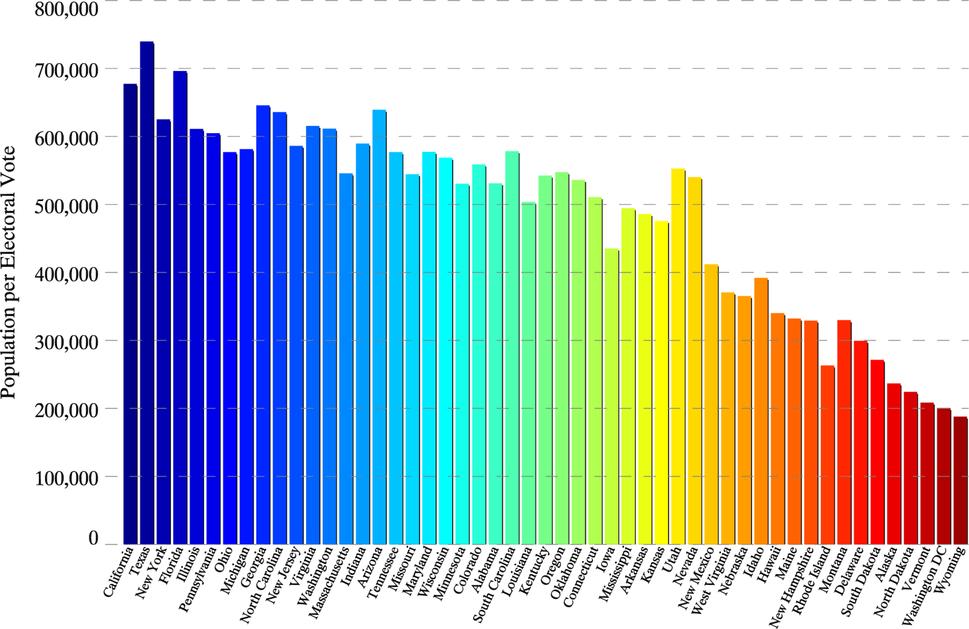 State population per electoral vote