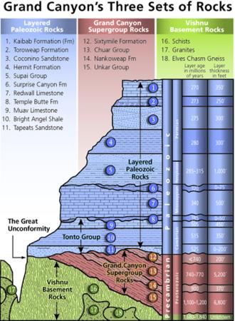 Stratigraphic column - Stratigraphic column of the Grand Canyon, Arizona, United States.