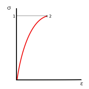 Stress–strain curve - Fig.3 Stress–strain curve for brittle materials.