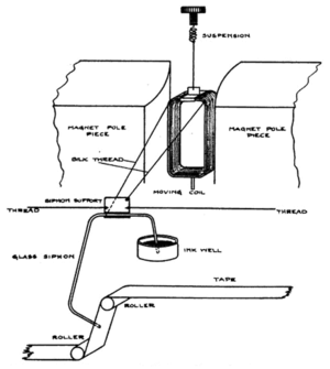 Syphon recorder - Diagram of a siphon recorder mechanism from 1922
