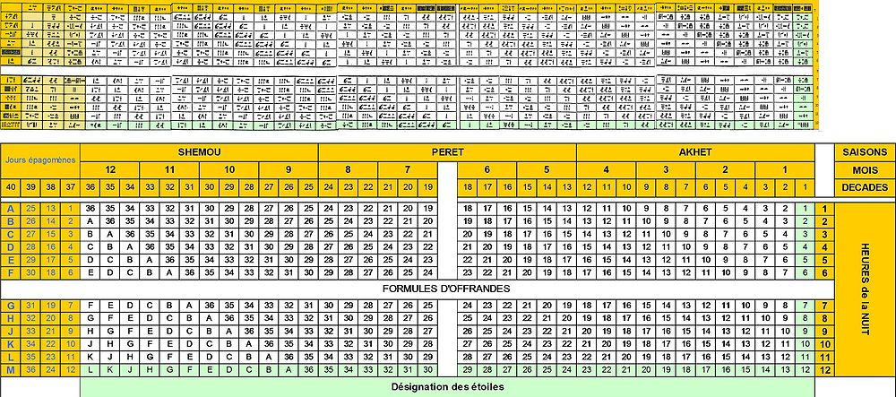 Calendrier Egyptien.Horloge Stellaire Egyptienne Wikipedia