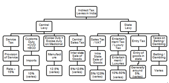 Tax Regime in India.png