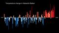 Temperature Bar Chart Asia-Russia-Kabardin Balkar-1901-2020--2021-07-13.png