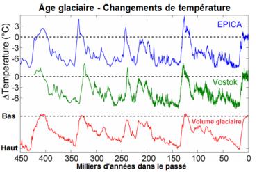 isotopes de datation géologique qui rencontre Adrienne Bailon