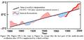 Temperatures 1880-2000.png