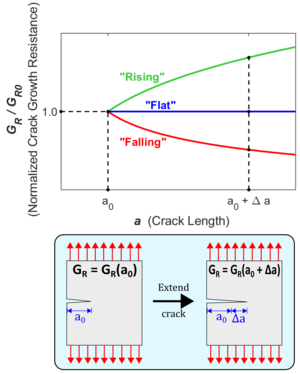Crack growth resistance curve - Wikipedia