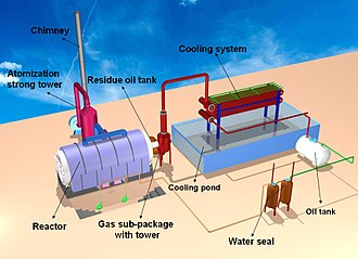 Waste-to-energy - Pyrolysis Plant
