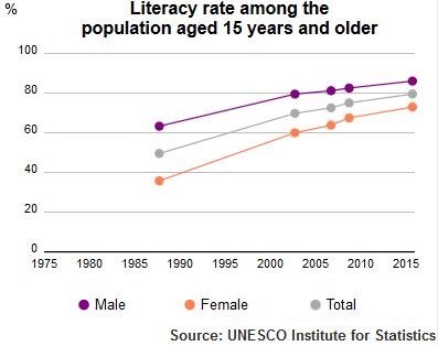 UIS Literacy Rate Algeria population plus15 1980 2015