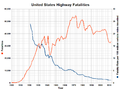 United States highway fatalities with rate.png