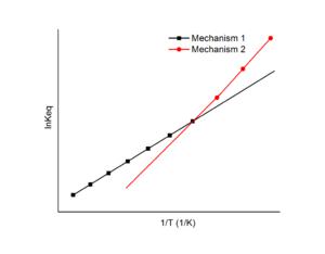 Van 't Hoff equation - Van 't Hoff plot in mechanism study