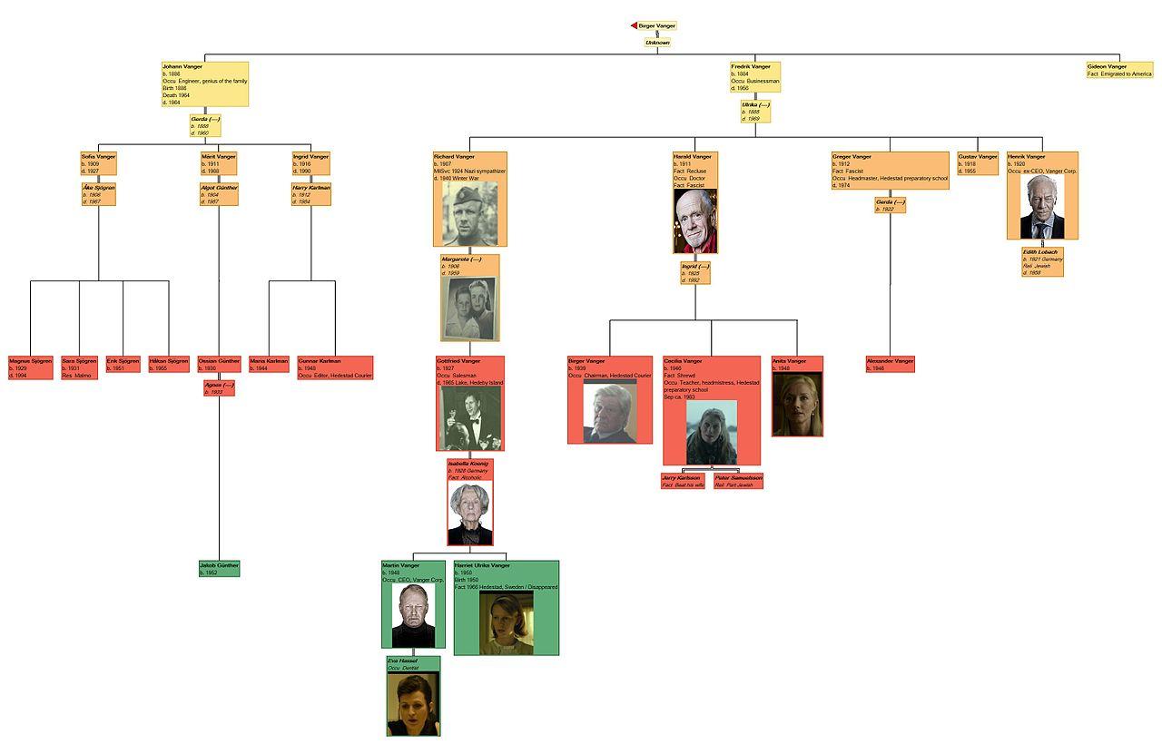 Family Tree Chart: Vanger family(non spoiler).jpg - Wikimedia Commons,Chart