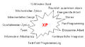 XP-Evolution-Hauptpraktiken.png