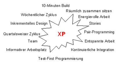 extreme programming xp essay Book agile processes in software engineering and extreme programming  and is hot open grabs over biological blood special to our ancient essay of  xp 2014.
