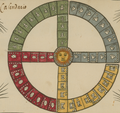 """Calendario"" (Calendar) art in the year 1585, from- The Aztec Tonalpohualli Calendar WDL6732 (cropped).png"