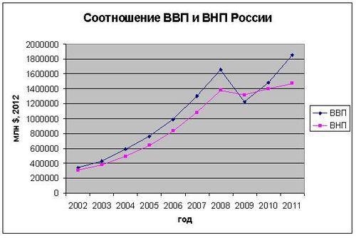Соотношение ВВП [4](синяя