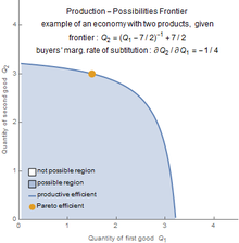 Production–possibility frontier - Wikipedia