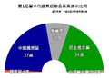 2010 Taichung Council.png