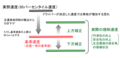 85percentile and speed limit(japan).png