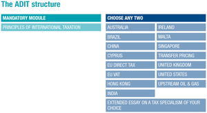 Advanced Diploma in International Taxation - The ADIT qualification structure (click to enlarge)
