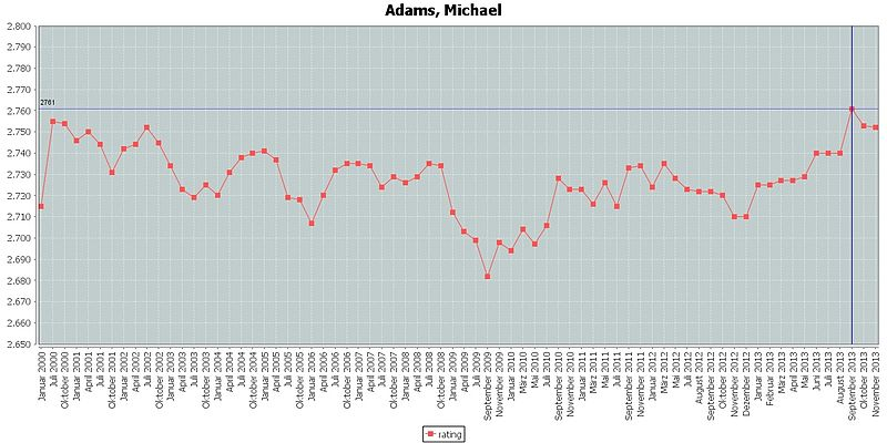 Adams, Michael rating.jpg