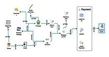 Process Flow Diagram Application Threat Model