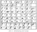 ArabiMalayalam alphabet.png