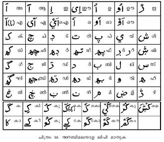 Arabi Malayalam -  Arabi Malayalam alphabet with Malayalam alphabet correspondences