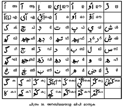Tamil To Arabic Dictionary Pdf Free - lessbackup
