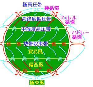 偏西風's relation image