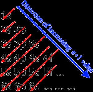 Aufbau principle - Image: Aufbau Principle