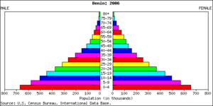 Demographics of Benin - Population pyramid
