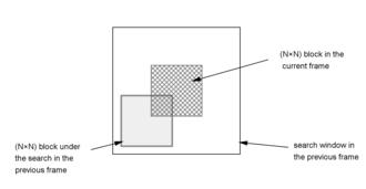 Block-matching algorithm - Image: Block matching algorithm